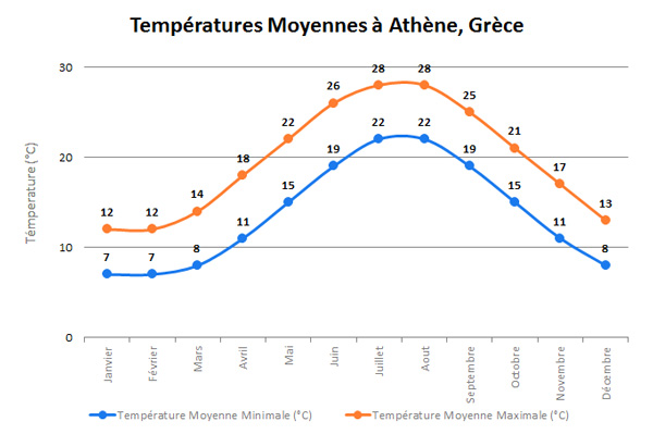 AthensTempFR