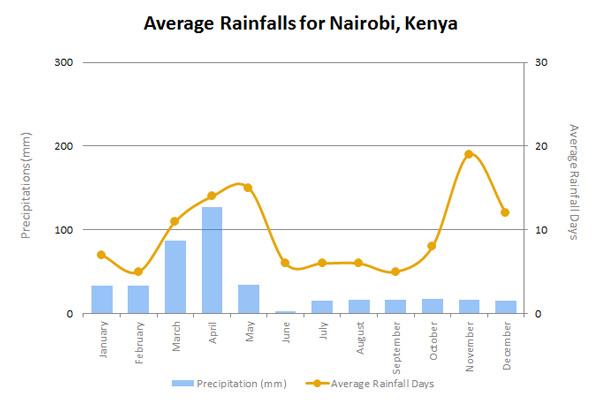 NairobiRainENb