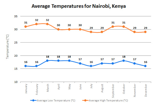 NairobiTempENb