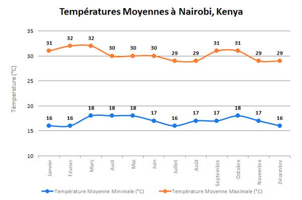 NairobiTempFRb
